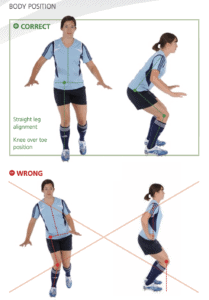 ACL Injuries; Pictures of a young female soccer player with good and bad landing skills